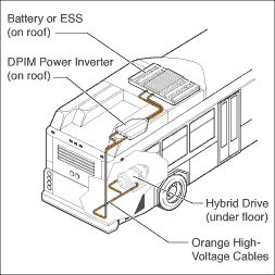 How a hybrid-electric/diesel bus works.