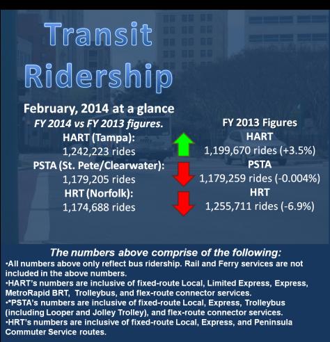 RidershipReportScreen-2014-02
