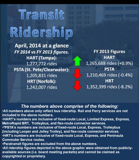 RidershipReportScreen-2014-04
