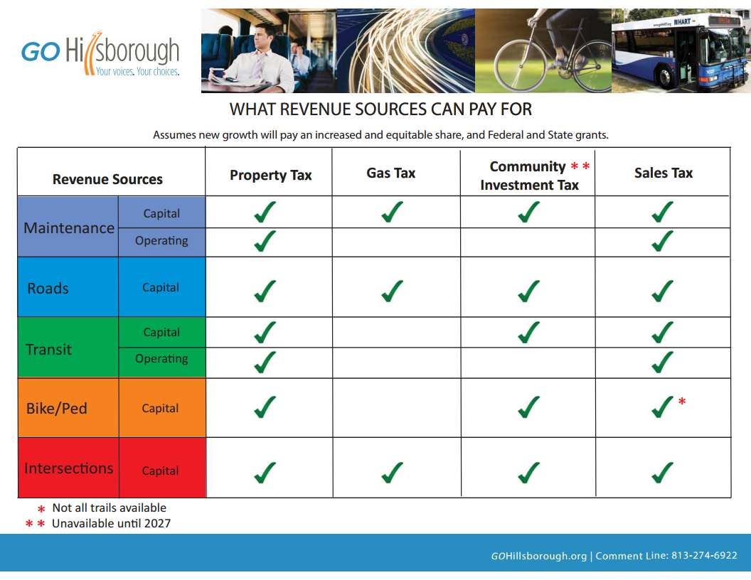 Revenue Sources 2
